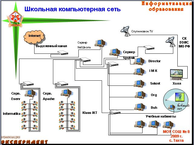 Школьная компьютерная сеть